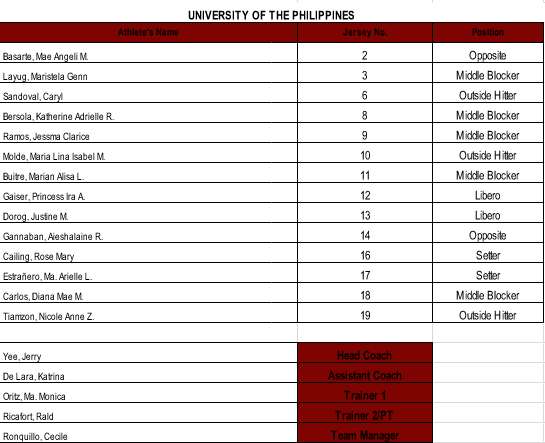uaap-season-79-womens-volleyball-roster-lineup-up